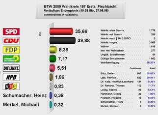 Verteilung der Erststimmen zur Bundestagswahl in Fischbachtal (zum Vergrößern bitte anklicken)