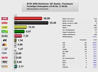 Verteilung der Zweitstimmen zur Bundestagswahl in Fischbachtal (zum Vergrößern bitte anklicken)