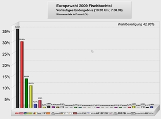 Ergebnisse der Europawahl 2009 in Fischbachtal (zum Vergrößern anklicken!)