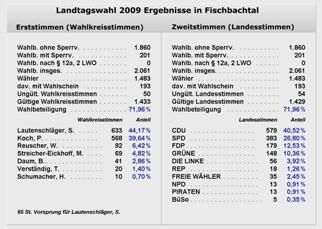So haben die Fischbachtaler gewählt (Landtagswahl 2009) (Zum Vergrößern anklicken!)